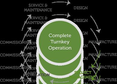 turnkey-3
