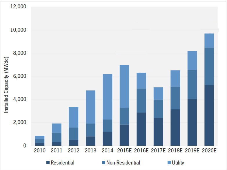 solar pv production2010-2020